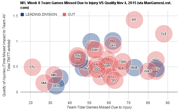 nfl-week-8-team-games-missed-due-to-injury-vs-quality-nov-4-2015