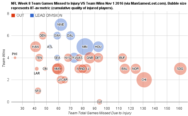 nfl-week-8-team-games-missed-to-injury-vs-team-wins-nov-1-2016