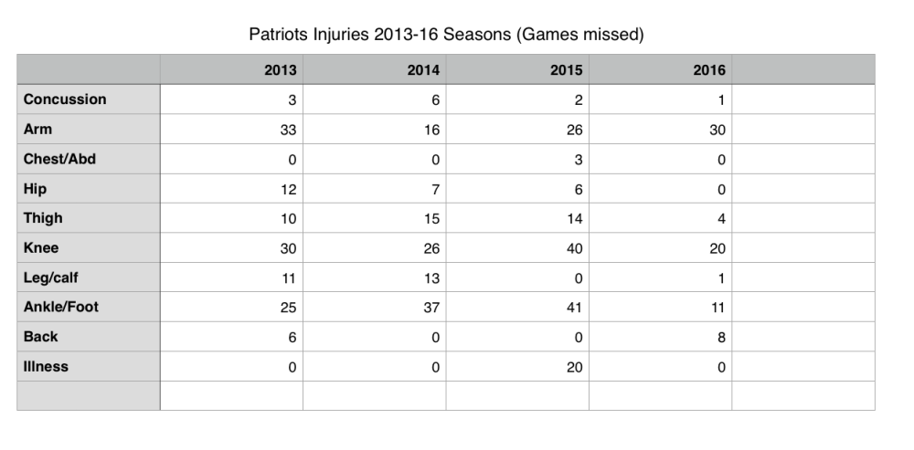 pats-injury-table-grouped
